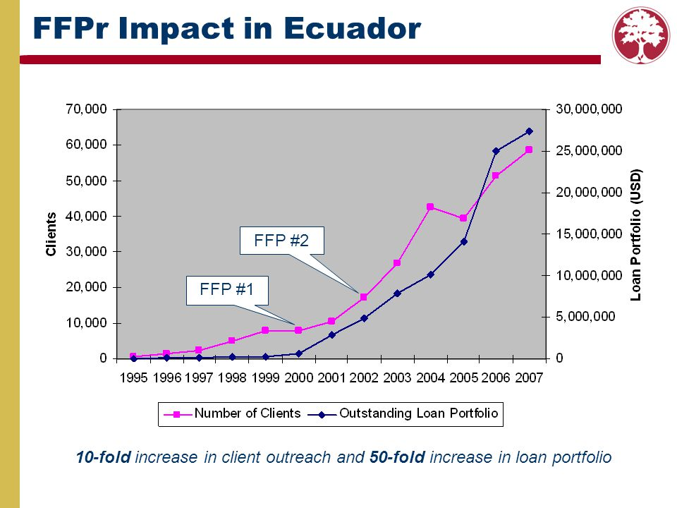 FFPr Impact in Ecuador FFP #1 FFP #2 10-fold increase in client outreach and 50-fold increase in loan portfolio