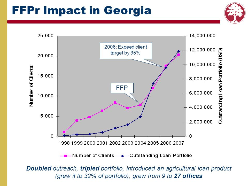 FFPr Impact in Georgia FFP 2006: Exceed client target by 35% Doubled outreach, tripled portfolio, introduced an agricultural loan product (grew it to
