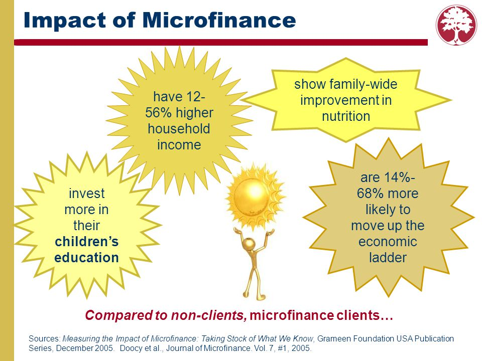 Sources: Measuring the Impact of Microfinance: Taking Stock of What We Know, Grameen Foundation USA Publication Series, December 2005. Doocy et al., J