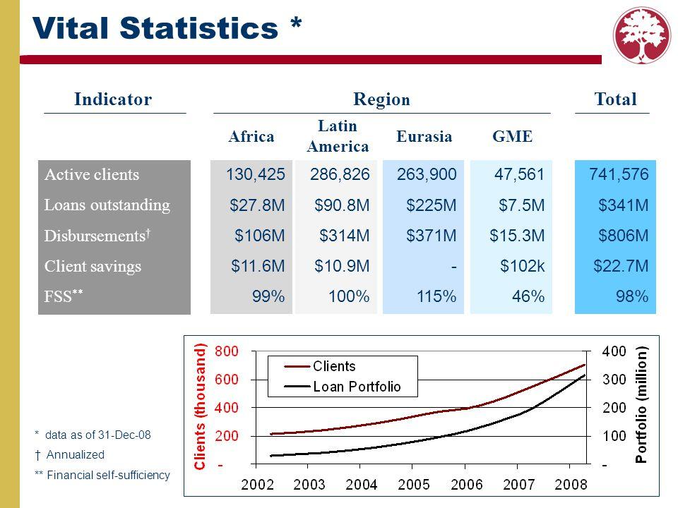 741,576 $341M $806M $22.7M 98% 263,900 $225M $371M - 115% 286,826 $90.8M $314M $10.9M 100% 130,425 $27.8M $106M $11.6M 99% Active clients Loans outsta