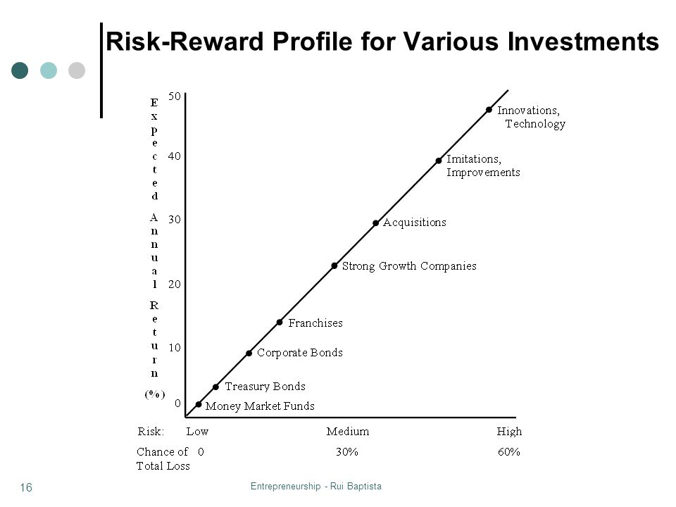 Entrepreneurship - Rui Baptista 16 Risk-Reward Profile for Various Investments