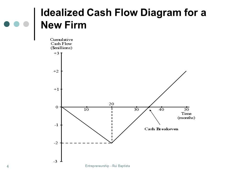 Entrepreneurship - Rui Baptista 4 Idealized Cash Flow Diagram for a New Firm