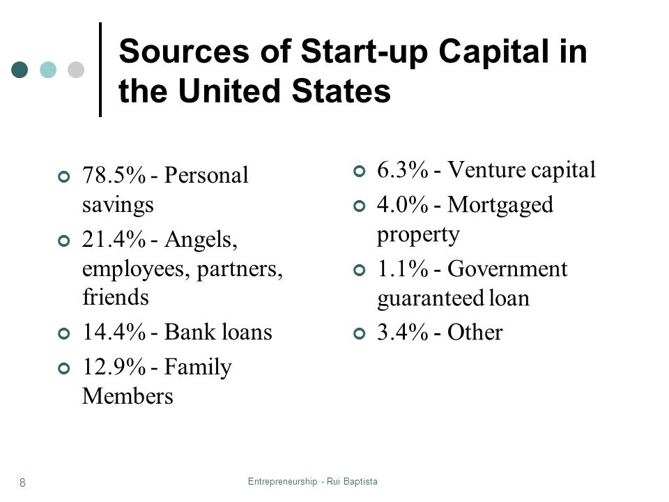Entrepreneurship - Rui Baptista 8 Sources of Start-up Capital in the United States 78.5% - Personal savings 21.4% - Angels, employees, partners, frien
