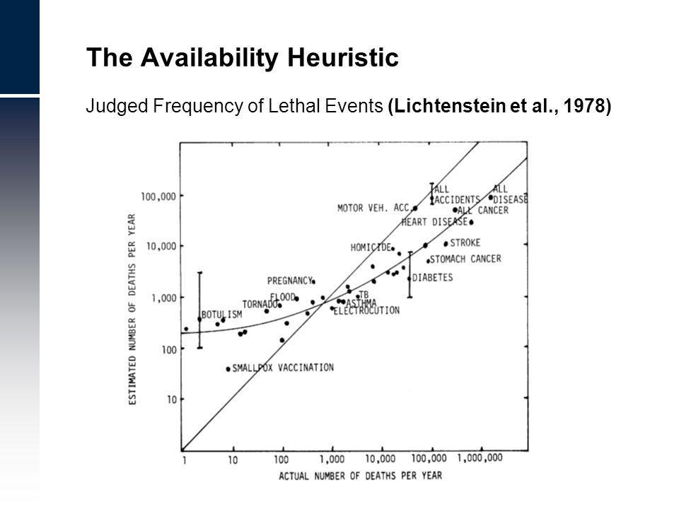 The Availability Heuristic Judged Frequency of Lethal Events (Lichtenstein et al., 1978)