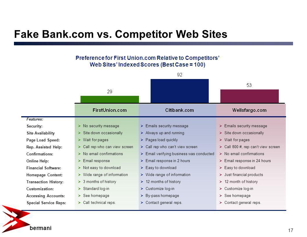 17 bermani Fake Bank.com vs.