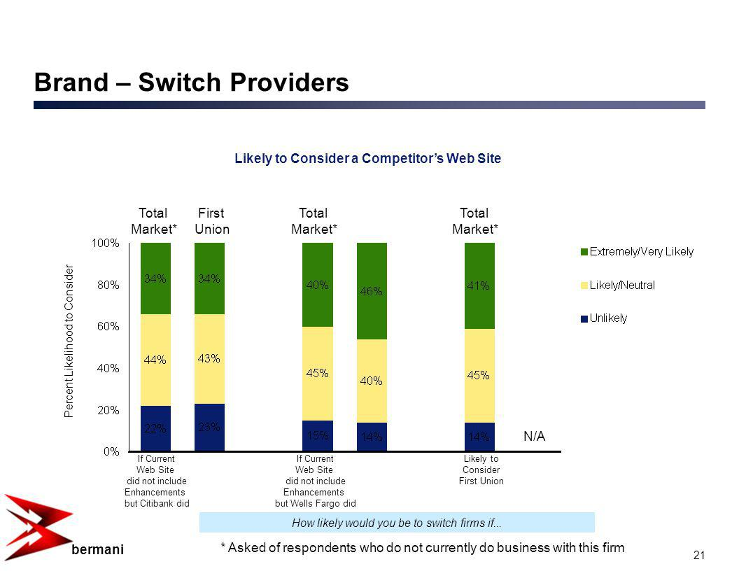 21 bermani Brand – Switch Providers Likely to Consider a Competitors Web Site Percent Likelihood to Consider How likely would you be to switch firms if...