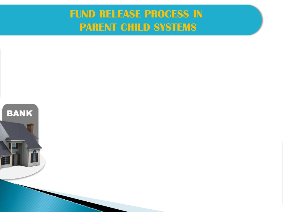 FUND RELEASE PROCESS IN PARENT CHILD SYSTEMS FUND RELEASE PROCESS IN PARENT CHILD SYSTEMS BANK After receiving of payment advice letter by Bank, Bank transfer fund to beneficiary groups / Contractor etc.
