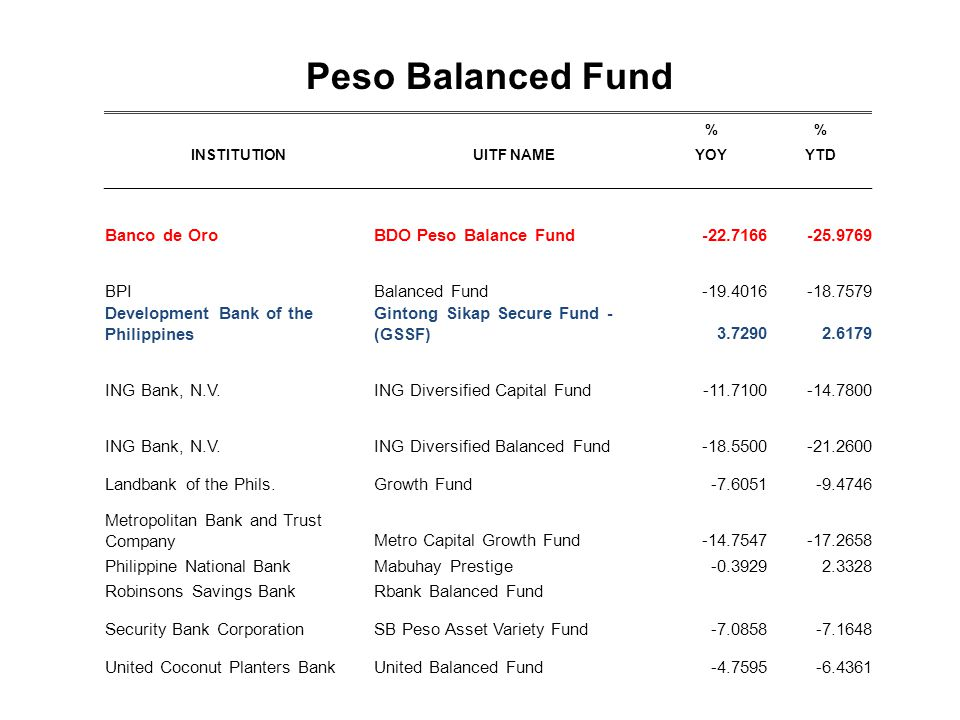 % INSTITUTIONUITF NAMEYOYYTD Banco de OroBDO Peso Balance Fund-22.7166-25.9769 BPIBalanced Fund-19.4016-18.7579 Development Bank of the Philippines Gintong Sikap Secure Fund - (GSSF)3.72902.6179 ING Bank, N.V.ING Diversified Capital Fund-11.7100-14.7800 ING Bank, N.V.ING Diversified Balanced Fund-18.5500-21.2600 Landbank of the Phils.Growth Fund-7.6051-9.4746 Metropolitan Bank and Trust CompanyMetro Capital Growth Fund-14.7547-17.2658 Philippine National BankMabuhay Prestige-0.39292.3328 Robinsons Savings BankRbank Balanced Fund Security Bank CorporationSB Peso Asset Variety Fund-7.0858-7.1648 United Coconut Planters BankUnited Balanced Fund-4.7595-6.4361 Peso Balanced Fund