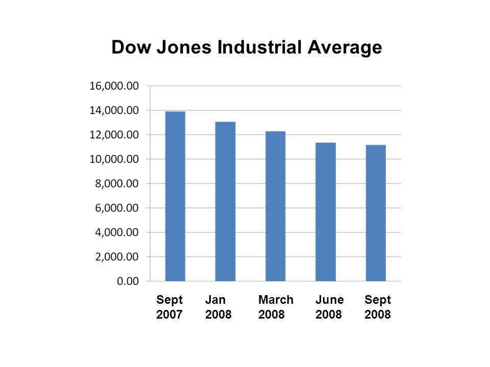 Dow Jones Industrial Average Sept 2007 Jan 2008 March 2008 June 2008 Sept 2008