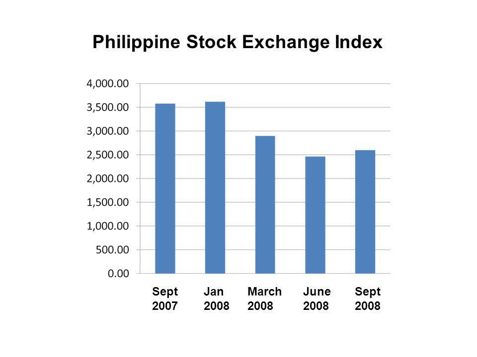 Philippine Stock Exchange Index Sept 2007 Jan 2008 March 2008 June 2008 Sept 2008