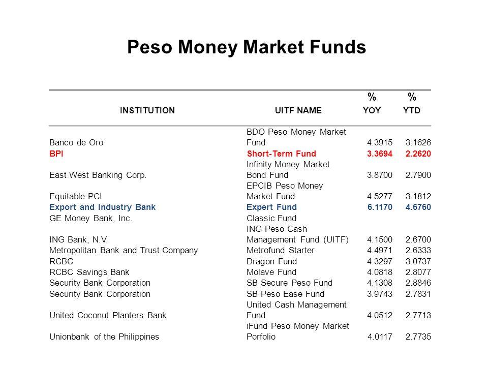 % INSTITUTIONUITF NAMEYOYYTD Banco de Oro BDO Peso Money Market Fund4.39153.1626 BPIShort-Term Fund3.36942.2620 East West Banking Corp.