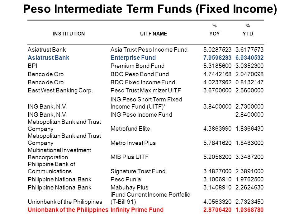 % INSTITUTIONUITF NAMEYOYYTD Asiatrust BankAsia Trust Peso Income Fund5.02875233.6177573 Asiatrust BankEnterprise Fund7.95982836.9340532 BPIPremium Bond Fund5.31856003.0352300 Banco de OroBDO Peso Bond Fund4.74421682.0470098 Banco de OroBDO Fixed Income Fund4.02379620.8132147 East West Banking Corp.Peso Trust Maximizer UITF3.67000002.5600000 ING Bank, N.V.