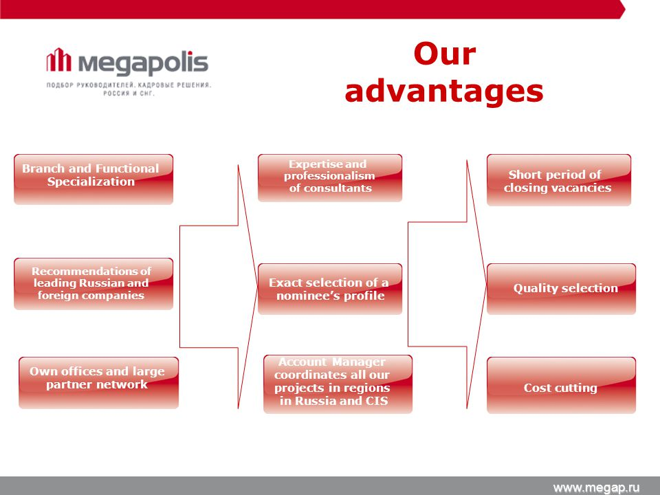 Our advantages www.megap.ru Recommendations of leading Russian and foreign companies Branch and Functional Specialization Quality selection Exact selection of a nominees profile Cost cutting Short period of closing vacancies Expertise and professionalism of consultants Account Manager coordinates all our projects in regions in Russia and CIS Own offices and large partner network