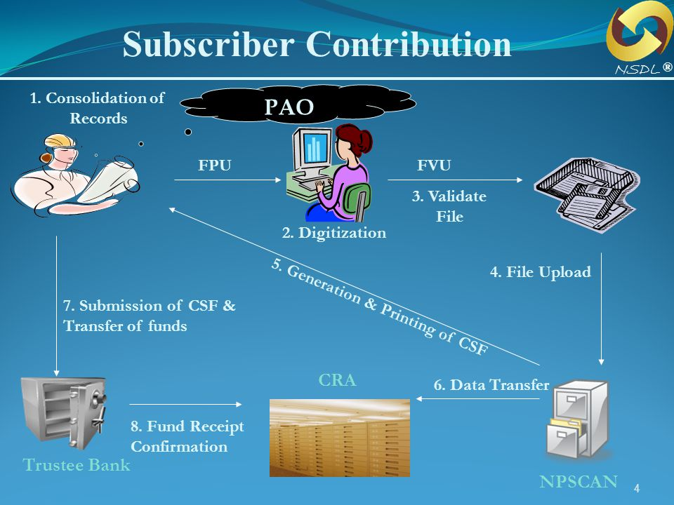 4 Subscriber Contribution FVUFPU CRA 2. Digitization 6. Data Transfer 1. Consolidation of Records NPSCAN 3. Validate File 4. File Upload 7. Submission