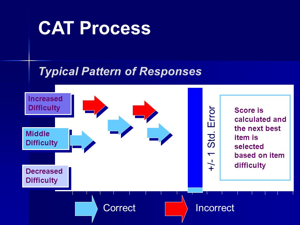 CAT Process Decreased Difficulty Typical Pattern of Responses Increased Difficulty Middle Difficulty Score is calculated and the next best item is selected based on item difficulty +/- 1 Std.