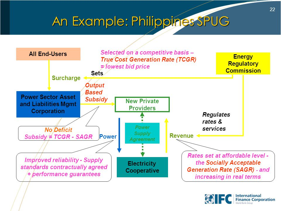 22 An Example: Philippines SPUG New Private Providers Electricity Cooperative Revenue Power Energy Regulatory Commission Regulates rates & services Rates set at affordable level - the Socially Acceptable Generation Rate (SAGR) - and increasing in real terms Selected on a competitive basis – True Cost Generation Rate (TCGR) = lowest bid price Improved reliability - Supply standards contractually agreed + performance guarantees Surcharge Power Sector Asset and Liabilities Mgmt Corporation Output Based Subsidy All End-Users Sets No Deficit Subsidy = TCGR - SAGR Power Supply Agreement