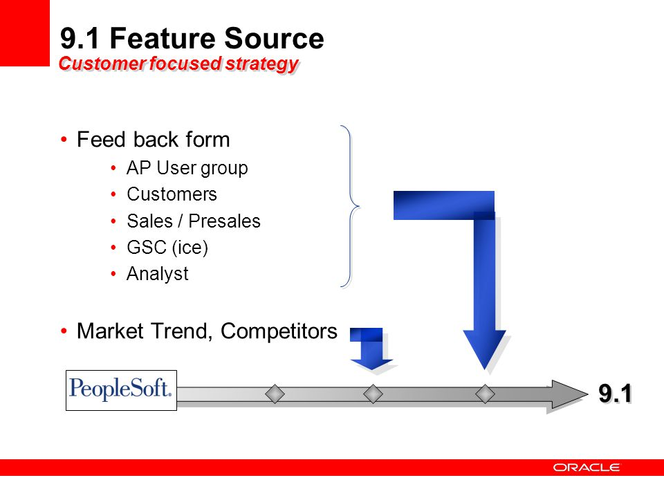 9.1 Feature Source Feed back form AP User group Customers Sales / Presales GSC (ice) Analyst Market Trend, Competitors 9.1 Customer focused strategy