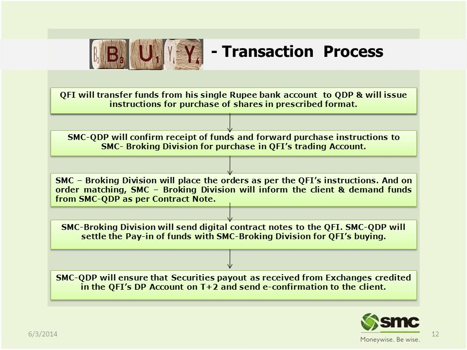 - Transaction Process QFI will remit funds in SMCs pool bank account and will issue instructions for purchase of named shares with type of orders and validity in prescribed format.