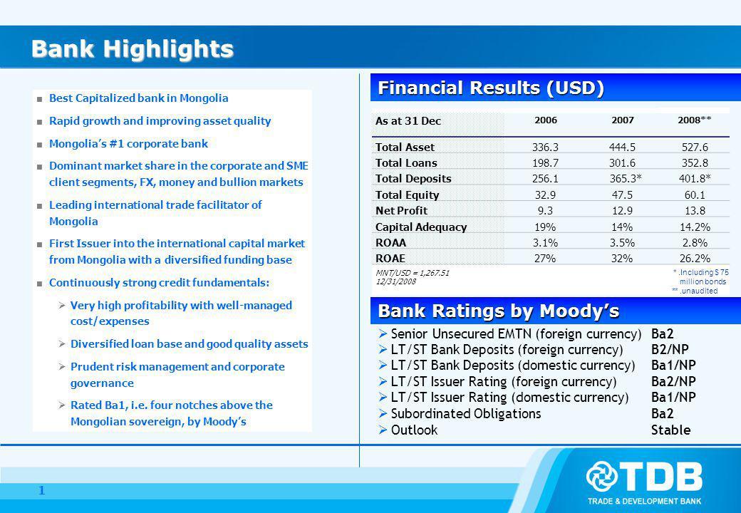 Bank Highlights Bank Highlights Senior Unsecured EMTN (foreign currency)Ba2 LT/ST Bank Deposits (foreign currency)B2/NP LT/ST Bank Deposits (domestic