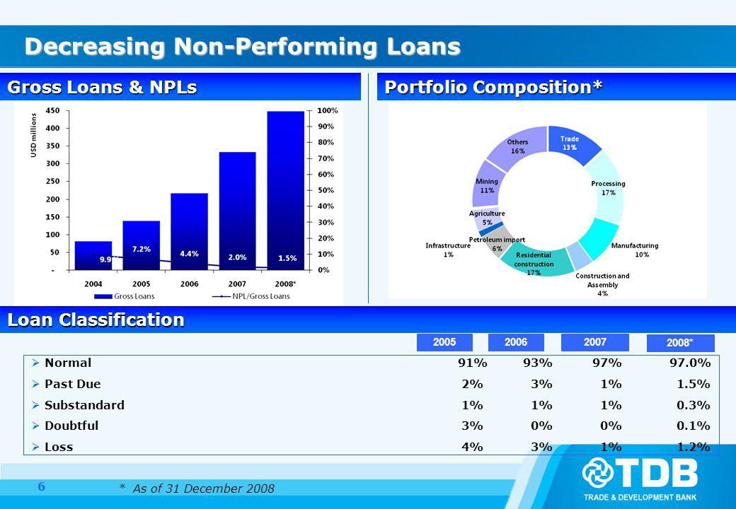 Decreasing Non-Performing Loans Loan Classification Gross Loans & NPLs Portfolio Composition* * As of 31 December 2008 Normal 91% 93% 97% 97.0% Past Due 2% 3% 1% 1.5% Substandard 1% 1% 1% 0.3% Doubtful 3% 0% 0% 0.1% Loss 4% 3% 1% 1.2% *