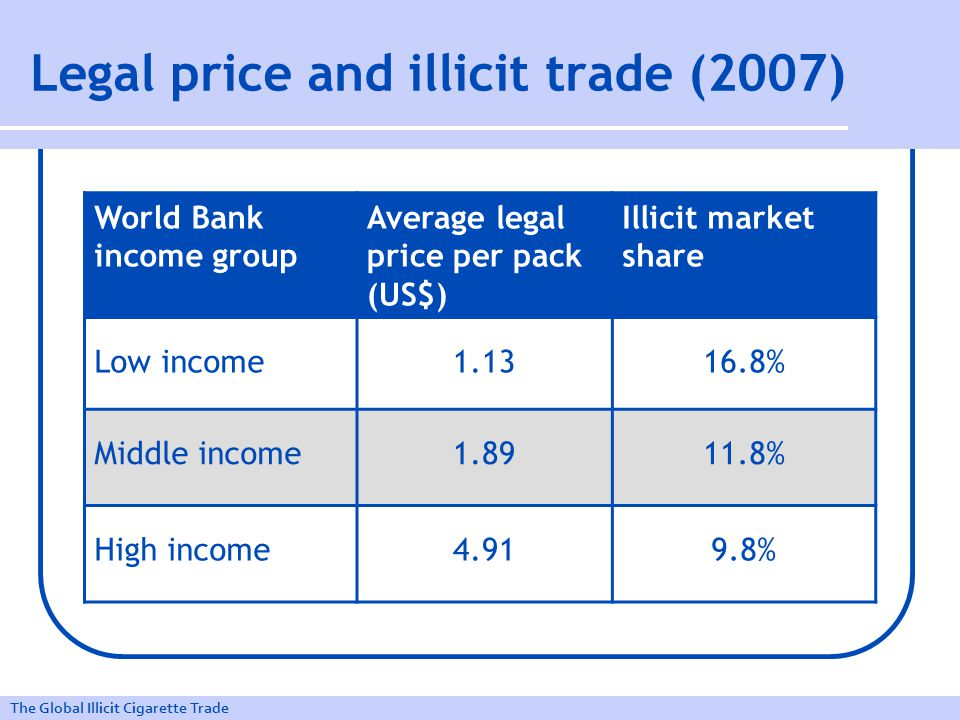 The Global Illicit Cigarette Trade Legal price and illicit trade (2007) World Bank income group Average legal price per pack (US$) Illicit market share Low income1.1316.8% Middle income1.8911.8% High income4.919.8%