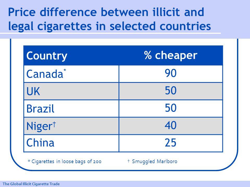 The Global Illicit Cigarette Trade Scale and impact of global illicit cigarette trade Illicit market share (%) No data 0 - 5 6 - 10 11 - 20 21 - 30 30+