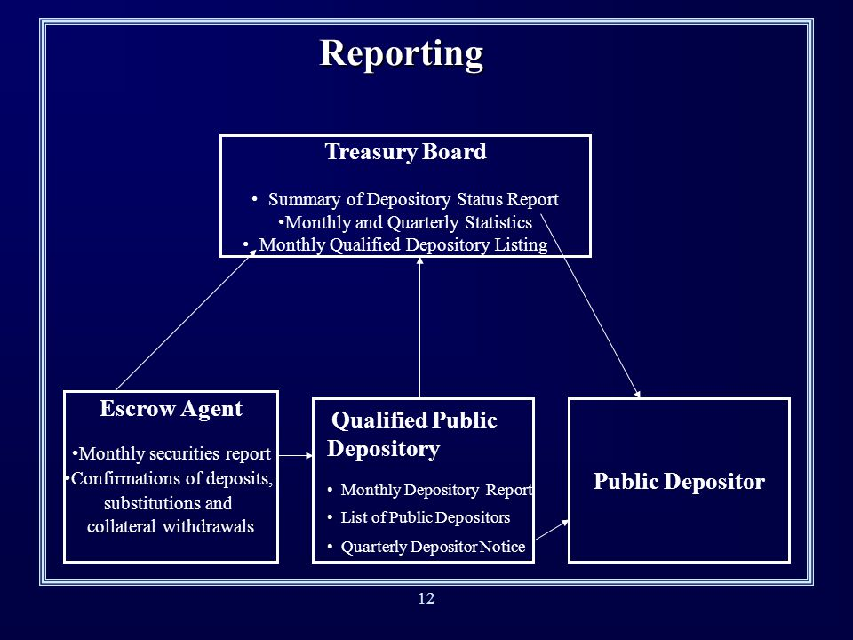 11 Treasury Board Duties, Powers and Responsibilities n Enforce regulations n Fix terms and conditions under which public deposits may be held n Deter