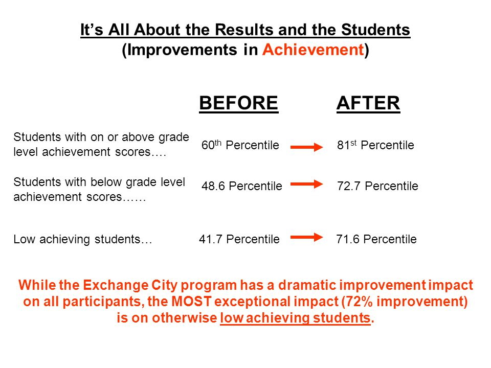 Its All About the Results and the Students (Improvements in Achievement) BEFORE AFTER Students with on or above grade level achievement scores….