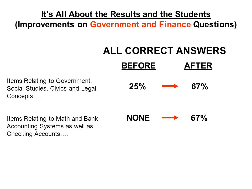 Its All About the Results and the Students (Improvements on Government and Finance Questions) ALL CORRECT ANSWERS BEFORE AFTER Items Relating to Government, Social Studies, Civics and Legal Concepts….