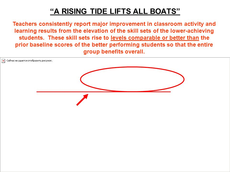 A RISING TIDE LIFTS ALL BOATS Teachers consistently report major improvement in classroom activity and learning results from the elevation of the skill sets of the lower-achieving students.
