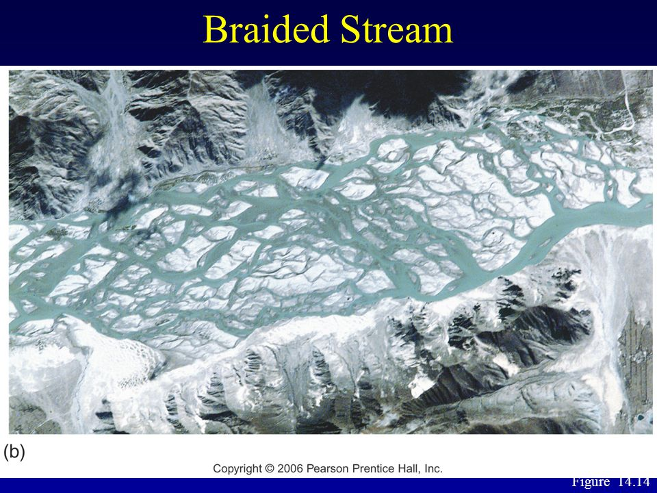 Braided Stream Figure 14.14