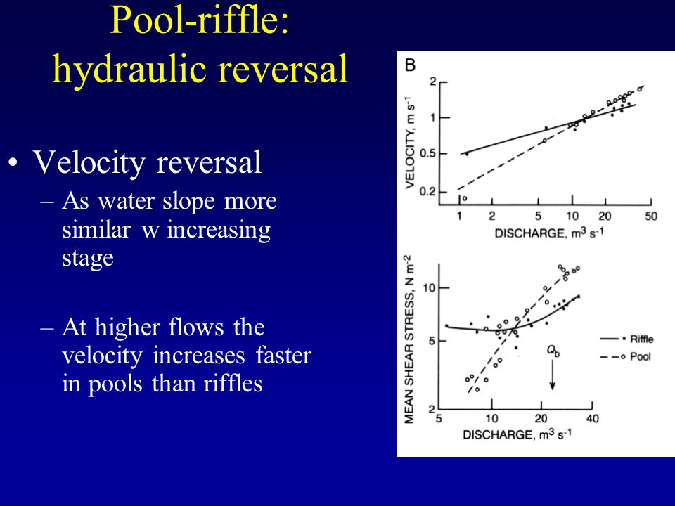 Pool-riffle: hydraulic reversal Velocity reversal –As water slope more similar w increasing stage –At higher flows the velocity increases faster in pools than riffles