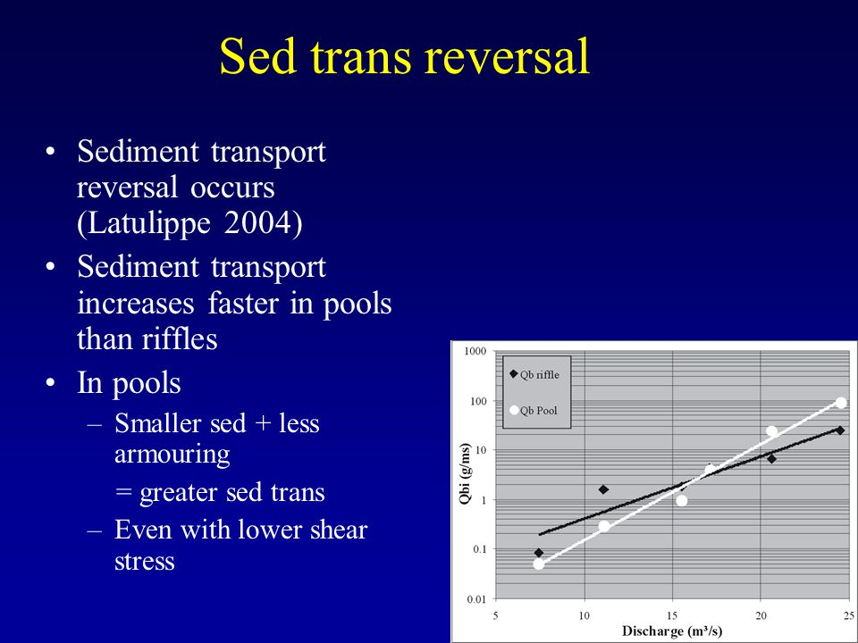 Sed trans reversal Sediment transport reversal occurs (Latulippe 2004) Sediment transport increases faster in pools than riffles In pools –Smaller sed + less armouring = greater sed trans –Even with lower shear stress