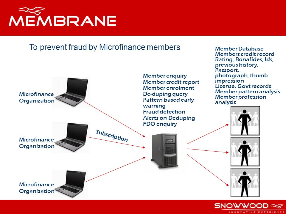 To prevent fraud by Microfinance members Member Database Members credit record Rating, Bonafides, Ids, previous history, Passport, photograph, thumb impression License, Govt records Member pattern analysis Member profession analysis Microfinance Organization Microfinance Organization Microfinance Organization Member enquiry Member credit report Member enrolment De-duping query Pattern based early warning Fraud detection Alerts on Deduping FDO enquiry Subscription