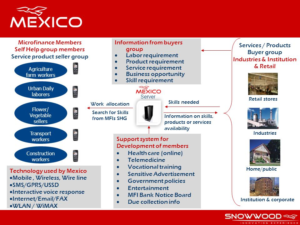 Retail stores Industries Home/public Institution & corporate Services / Products Buyer group Industries & Institution & Retail Technology used by Mexi