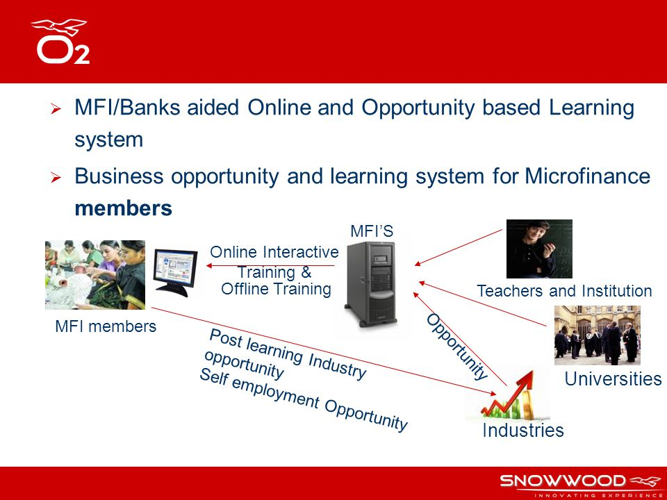 MFI/Banks aided Online and Opportunity based Learning system Business opportunity and learning system for Microfinance members Teachers and Institutio