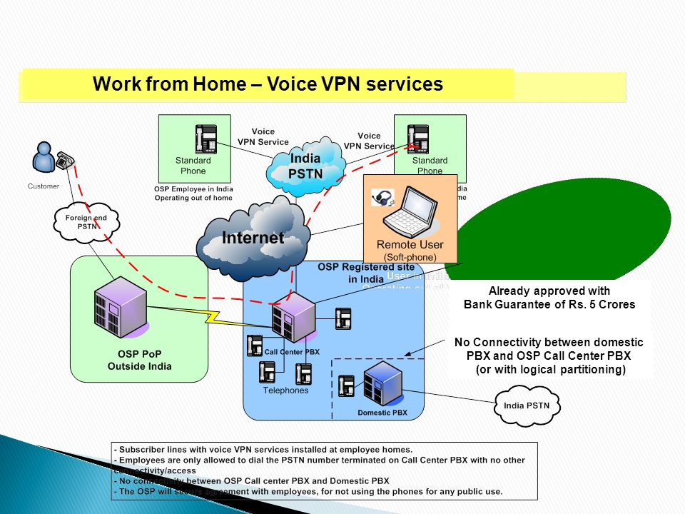 Work from Home – Voice VPN services Already approved with Bank Guarantee of Rs. 5 Crores No Connectivity between domestic PBX and OSP Call Center PBX