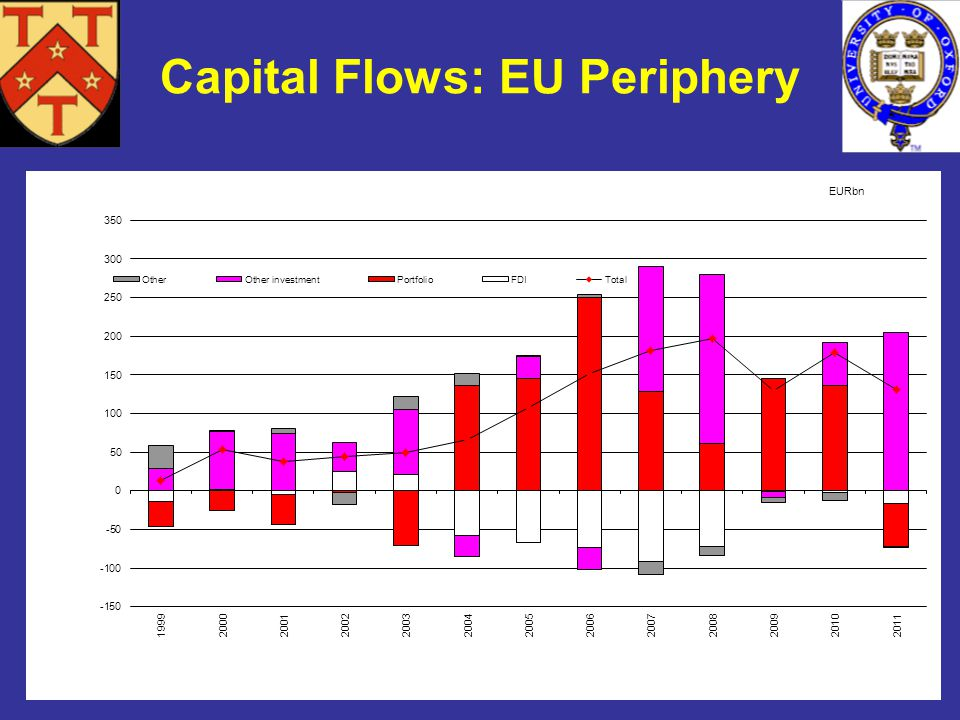 *This chart was prepared by Gillian Edgeworth, a member of the Oxford financial markets working group on financial integration Capital Flows: EU Perip