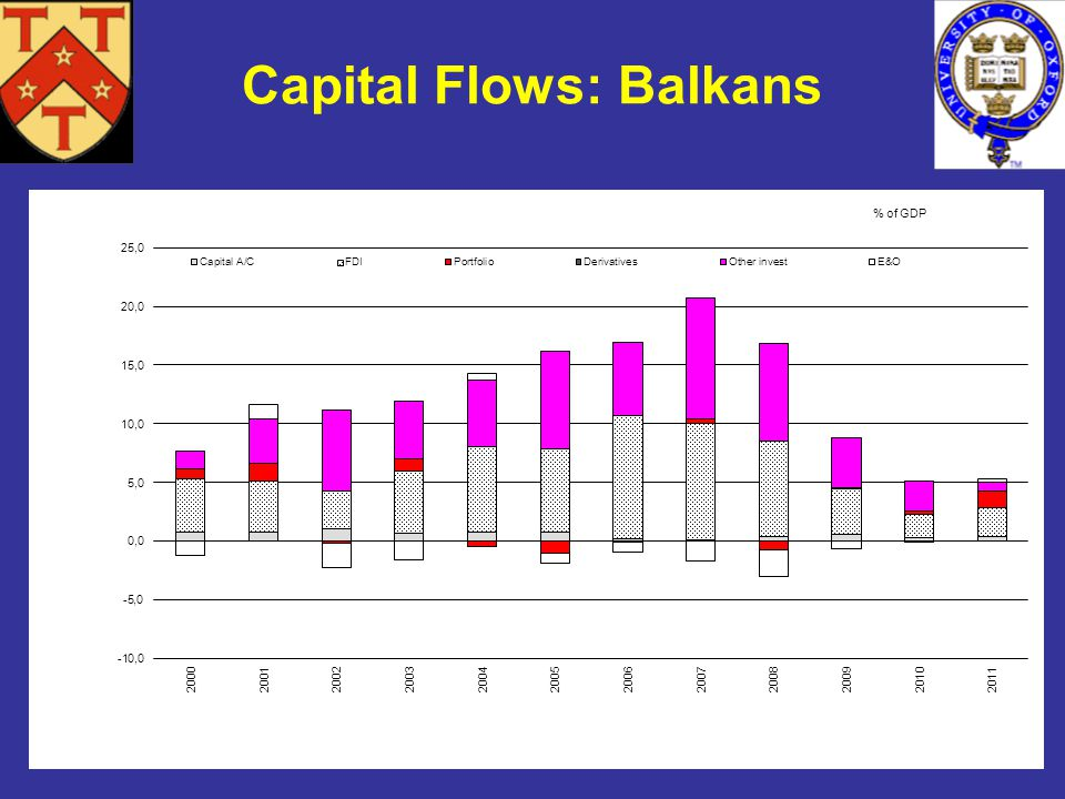 *This chart was prepared by Gillian Edgeworth, a member of the Oxford financial markets working group on financial integration Capital Flows: Balkans
