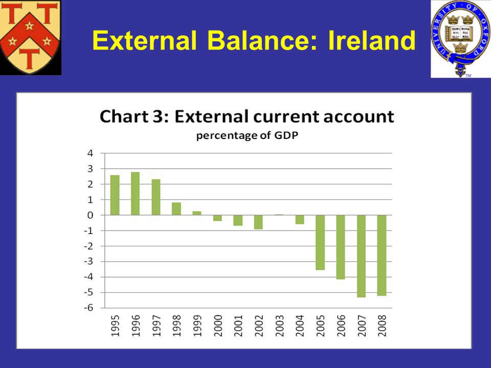 External Balance: Ireland