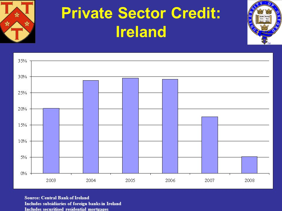 Source: Central Bank of Ireland Includes subsidiaries of foreign banks in Ireland Includes securitised residential mortgages Private Sector Credit: Ireland