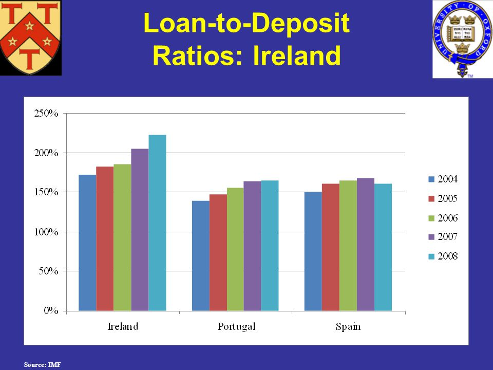 Source: IMF Loan-to-Deposit Ratios: Ireland