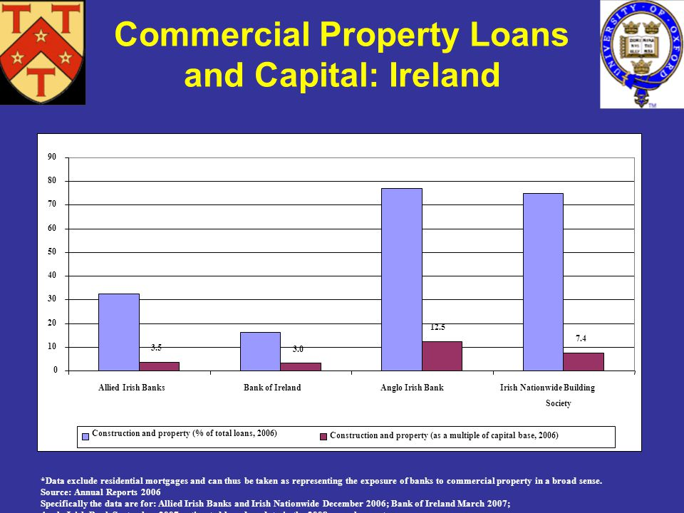 3.5 3.0 12.5 7.4 0 10 20 30 40 50 60 70 80 90 Allied Irish BanksBank of IrelandAnglo Irish BankIrish Nationwide Building Society Construction and property (% of total loans, 2006) Construction and property (as a multiple of capital base, 2006) *Data exclude residential mortgages and can thus be taken as representing the exposure of banks to commercial property in a broad sense.