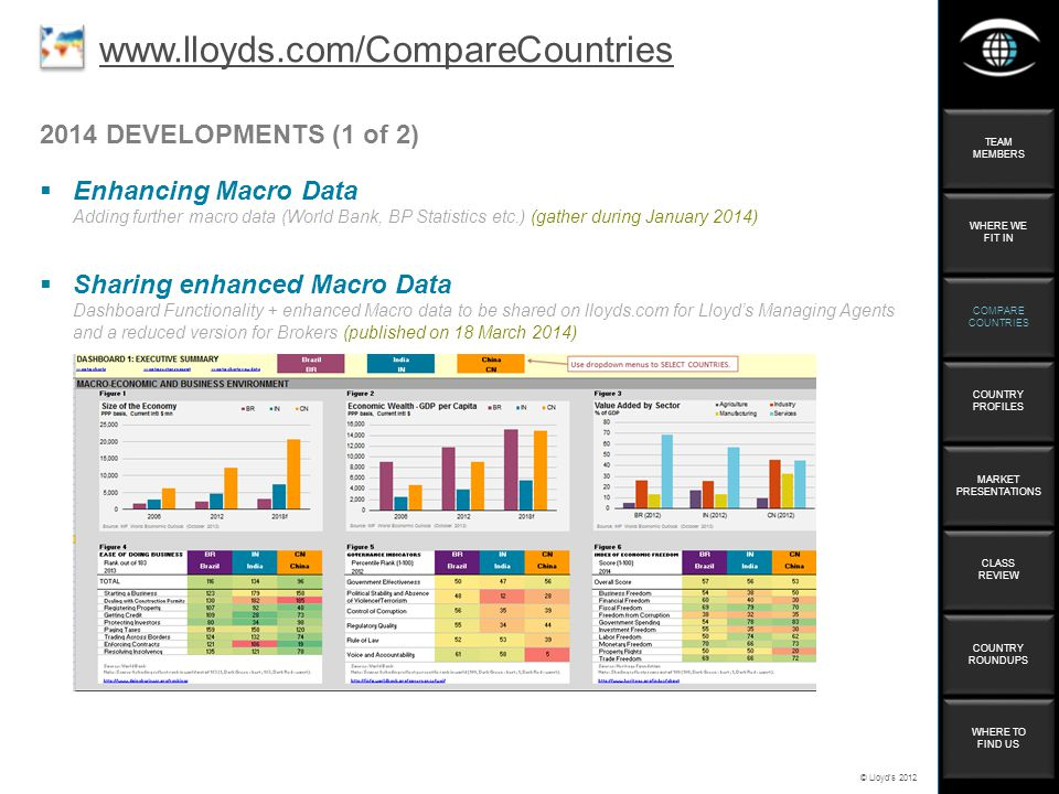 © Lloyds DEVELOPMENTS (1 of 2) Enhancing Macro Data Adding further macro data (World Bank, BP Statistics etc.) (gather during January 2014)   Sharing enhanced Macro Data Dashboard Functionality + enhanced Macro data to be shared on lloyds.com for Lloyds Managing Agents and a reduced version for Brokers (published on 18 March 2014) TEAM MEMBERS TEAM MEMBERS WHERE WE FIT IN WHERE WE FIT IN COMPARE COUNTRIES COMPARE COUNTRIES COUNTRY PROFILES COUNTRY PROFILES MARKET PRESENTATIONS MARKET PRESENTATIONS CLASS REVIEW CLASS REVIEW COUNTRY ROUNDUPS COUNTRY ROUNDUPS WHERE TO FIND US WHERE TO FIND US