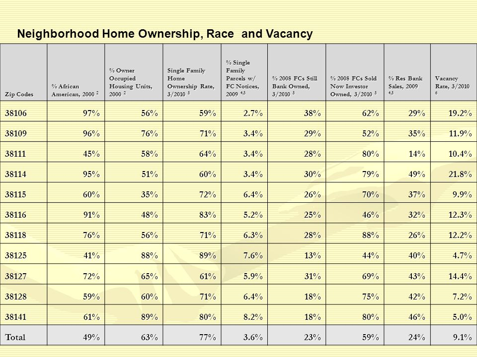 Zip Codes % African American, 2000 2 % Owner Occupied Housing Units, 2000 2 Single Family Home Ownership Rate, 3/2010 5 % Single Family Parcels w/ FC Notices, 2009 4,5 % 2008 FCs Still Bank Owned, 3/2010 5 % 2008 FCs Sold Now Investor Owned, 3/2010 5 % Res Bank Sales, 2009 4,5 Vacancy Rate, 3/2010 6 3810697%56%59%2.7%38%62%29%19.2% 3810996%76%71%3.4%29%52%35%11.9% 3811145%58%64%3.4%28%80%14%10.4% 3811495%51%60%3.4%30%79%49%21.8% 3811560%35%72%6.4%26%70%37%9.9% 3811691%48%83%5.2%25%46%32%12.3% 3811876%56%71%6.3%28%88%26%12.2% 3812541%88%89%7.6%13%44%40%4.7% 3812772%65%61%5.9%31%69%43%14.4% 3812859%60%71%6.4%18%75%42%7.2% 3814161%89%80%8.2%18%80%46%5.0% Total49%63%77%3.6%23%59%24%9.1% Neighborhood Home Ownership, Race and Vacancy
