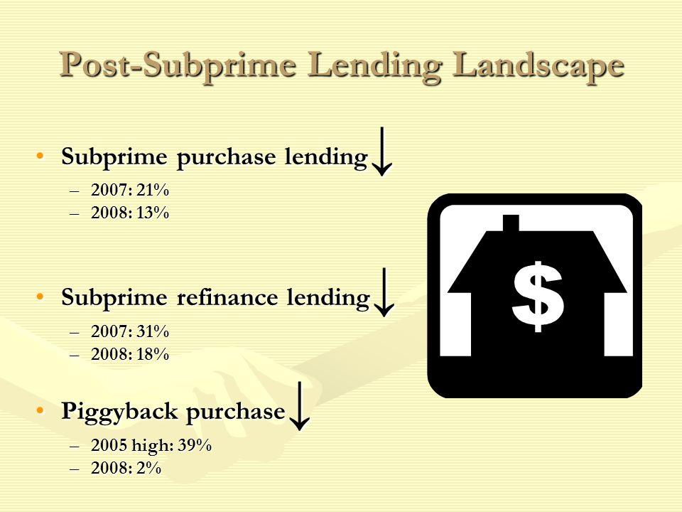 Post-Subprime Lending Landscape Subprime purchase lendingSubprime purchase lending –2007: 21% –2008: 13% Subprime refinance lendingSubprime refinance lending –2007: 31% –2008: 18% Piggyback purchasePiggyback purchase –2005 high: 39% –2008: 2%