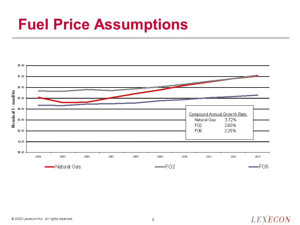 9 © 2003 Lexecon Inc. All rights reserved. Fuel Price Assumptions