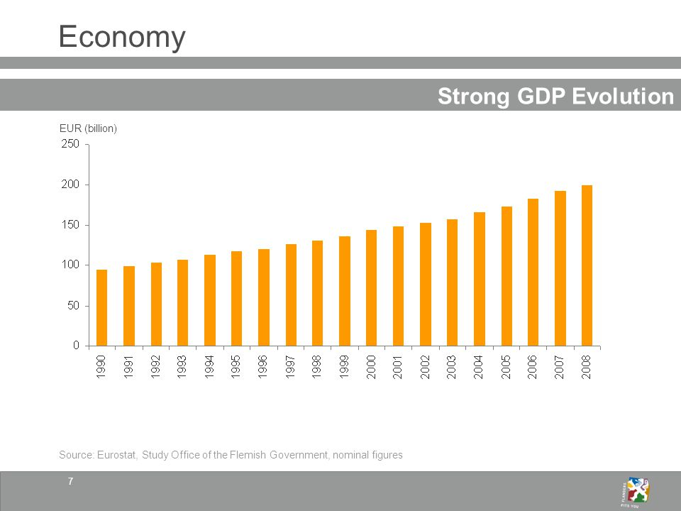 8 Economy High GDP per Capita (2008) Source: Eurostat, Study Office of the Flemish Government EUR (thousands)
