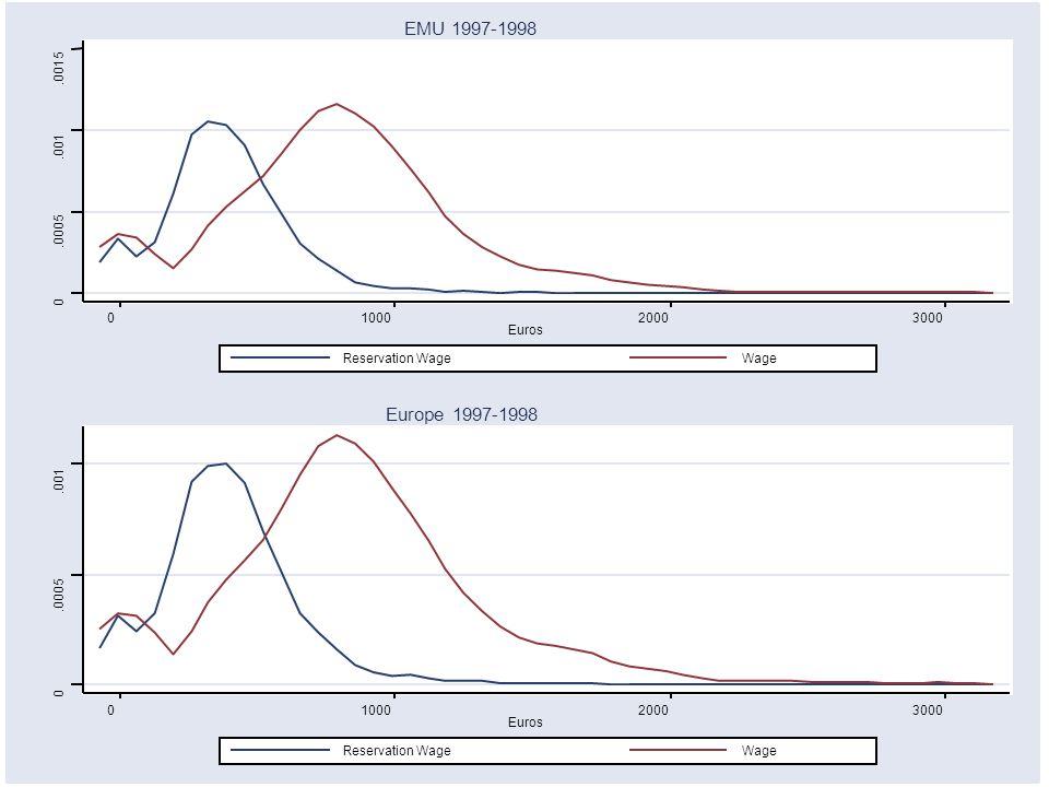 0.0005.001 0100020003000 Euros Reservation WageWage Europe 1997-1998 0.0005.001.0015 0100020003000 Euros Reservation WageWage EMU 1997-1998