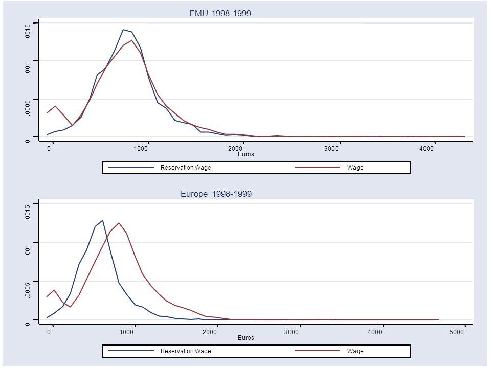 0.0005.001.0015 010002000300040005000 Euros Reservation WageWage Europe 1998-1999 0.0005.001.0015 01000200030004000 Euros Reservation WageWage EMU 1998-1999